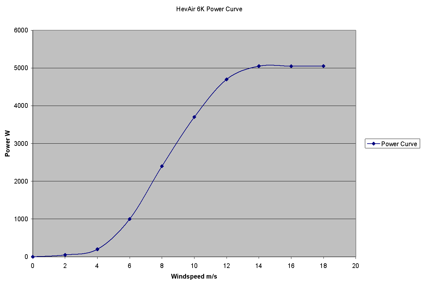 HevAir 6k Power Curve