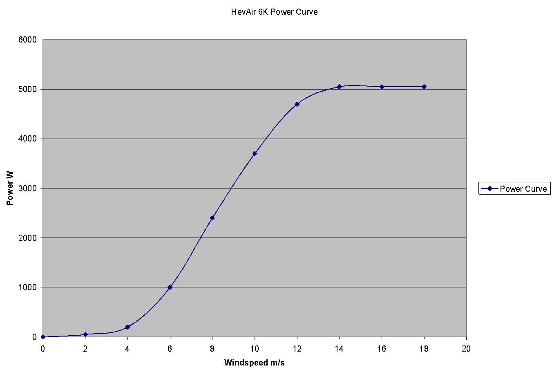 HevAir 6k Power Curve