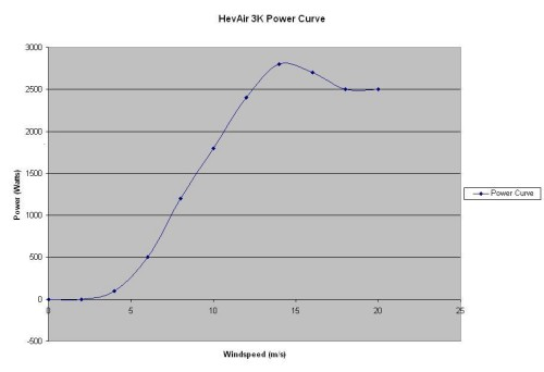 HevAir 3K Power Curve